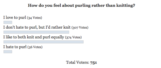 I Hate to Purl Poll Results